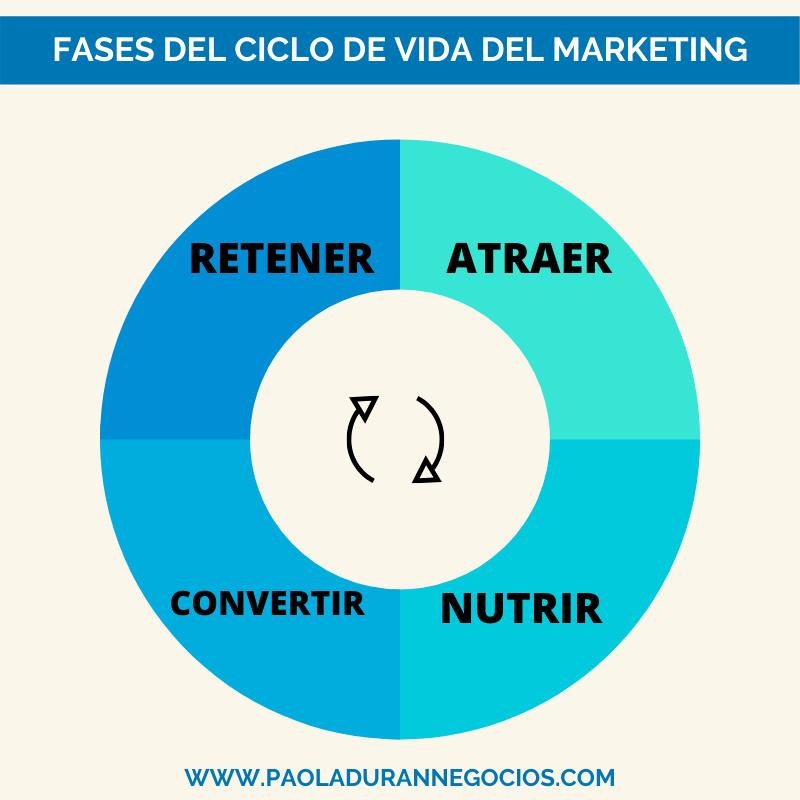 Fases del Ciclo de vida del Marketing, crear contenido para linkedin