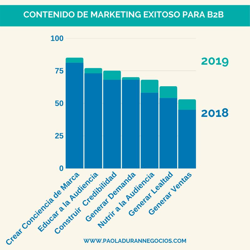 Contenido de marketing exitoso para B2B, crear contenido para linkedin